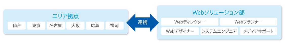 webソリューションズの業務イメージ図